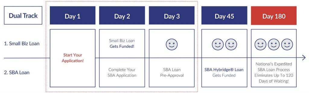 Hybridge® SBA Loan