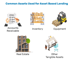 Asset Based Lending for Small Business Owners