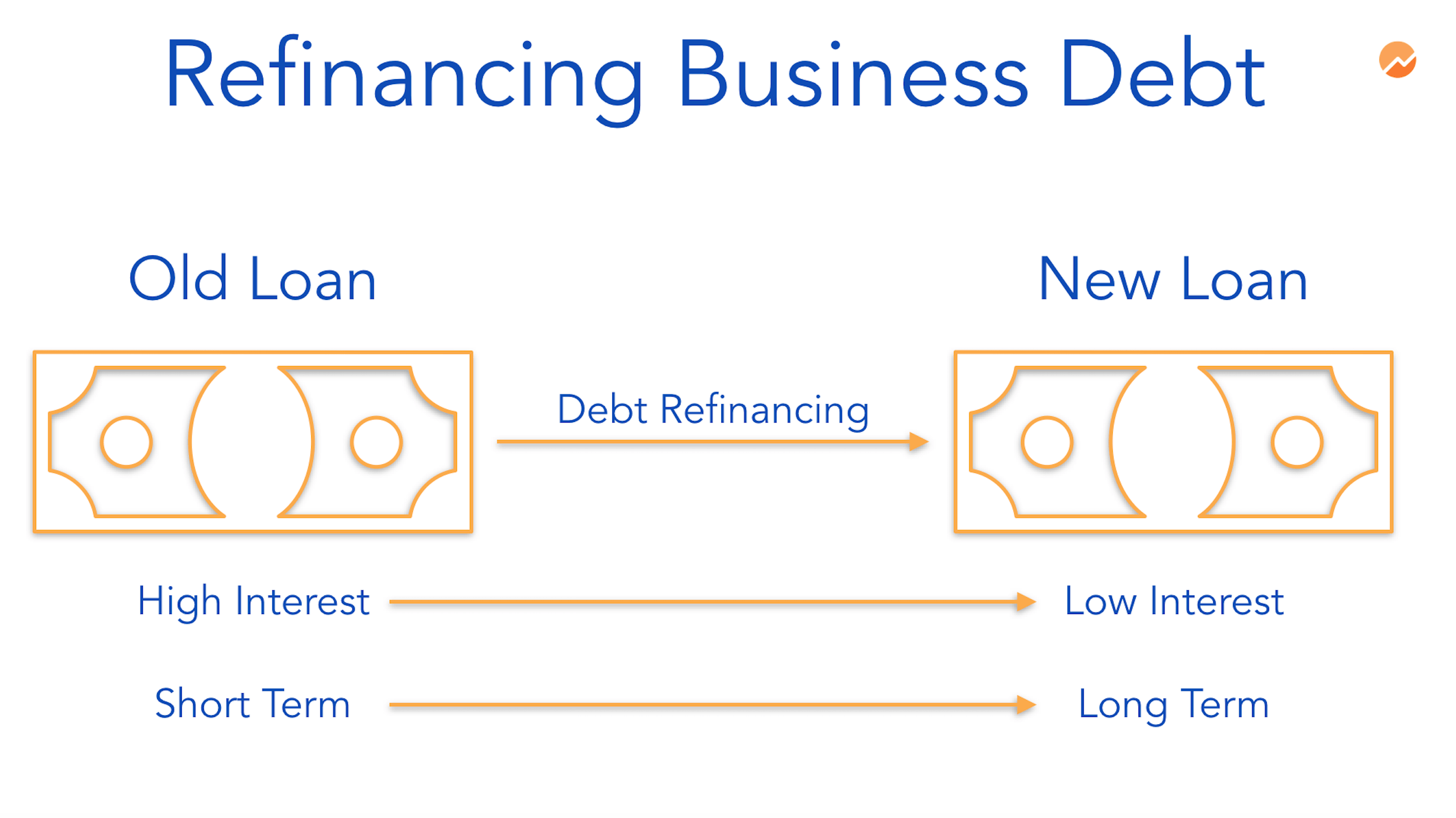 Refinance Business Loan
